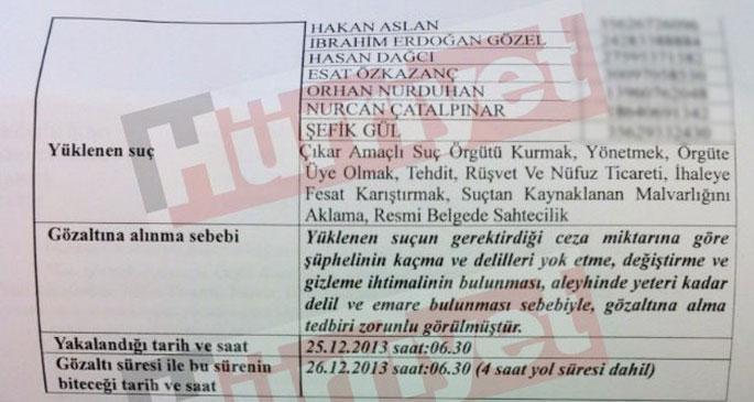 Görevden alınan Savcı Akkaş\'ın gözaltı listesi