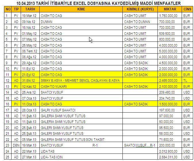 Zafer Çağlayan hakkında 106 milyon TL rüşvet iddiası