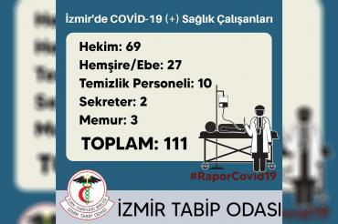 İTO: İzmir'de 111 sağlık çalışanında koronavirüs tespit edildi