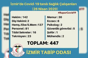 İTO: İzmir'de koronavirüs tespit edilen sağlık çalışanı sayısı 447'ye yükseldi