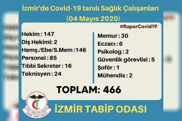 İzmir Tabip Odası: Kentte Kovid-19 tespit edilen sağlık çalışanı sayısı 466'ya çıktı