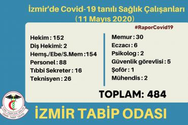 İzmir Tabip Odası: Kovid-19 tespit edilen sağlık çalışanı sayısı 484'e yükseldi