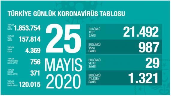 Türkiye'de koronavirüsten yaşamını yitirenlerin sayısı 4 bin 369'a yükseldi