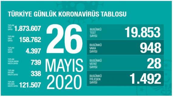 Türkiye'de koronavirüsten yaşamını yitirenlerin sayısı 4 bin 397'ye yükseldi