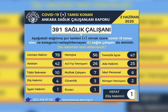 Ankara Tabip Odası: Kentte Kovid-19'a yakalanan sağlık çalışanı sayısı 391'e yükseldi