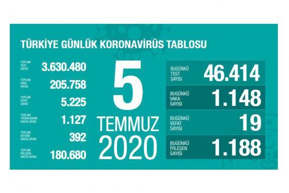 Türkiye'de koronavirüsten yaşamını yitirenlerin sayısı 5 bin 225'e yükseldi