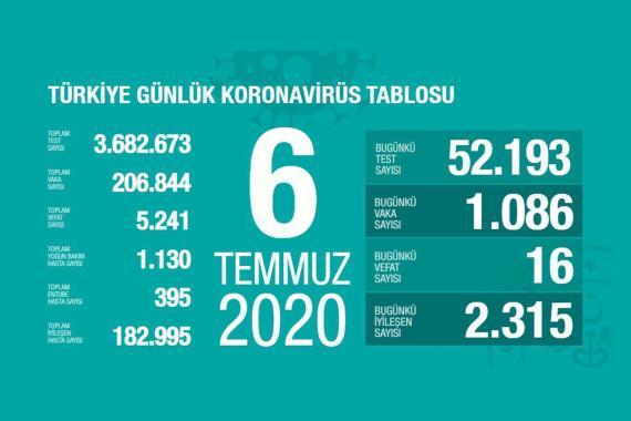 Türkiye'de koronavirüsten yaşamını yitirenlerin sayısı 5 bin 241'e yükseldi
