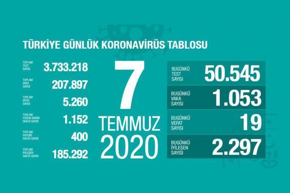 Türkiye'de koronavirüsten yaşamını yitirenlerin sayısı 5 bin 260'a yükseldi