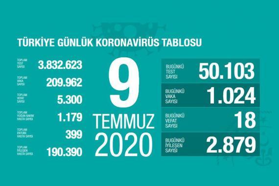 Son 24 saatte 18 kişi koronavirüsten yaşamını yitirdi, 1024 kişi Kovid-19'a yakalandı