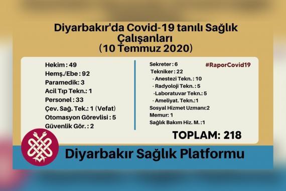 Diyarbakır'da 218 sağlık çalışanında Kovid-19 tespit edildi