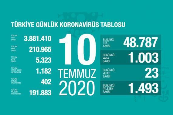 Son 24 saatte 23 kişi koronavirüsten yaşamını yitirdi, 1003 kişi Kovid-19'a yakalandı