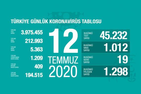 Son 24 saatte 19 kişi koronavirüsten yaşamını yitirdi, 1012 kişi Kovid-19'a yakalandı