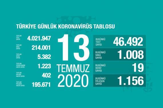 Türkiye'de koronavirüsten yaşamını yitirenlerin sayısı 5 bin 382'ye yükseldi