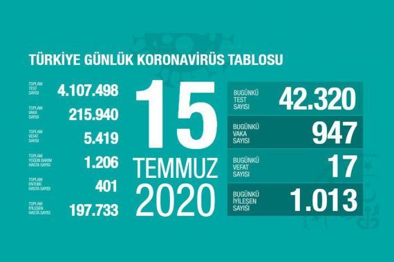 Türkiye'de koronavirüsten yaşamını yitirenlerin sayısı 5 bin 419'a yükseldi