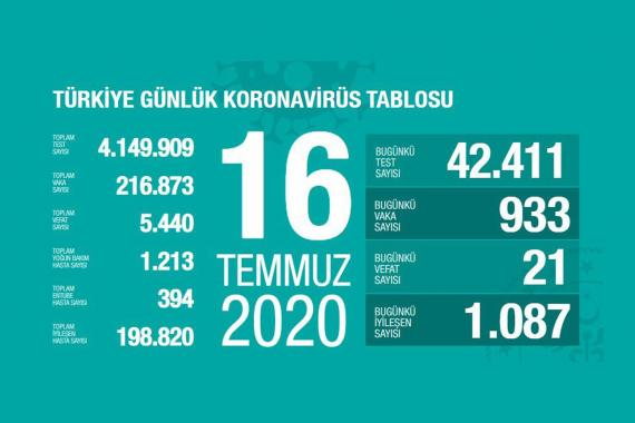 Türkiye'de koronavirüsten yaşamını yitirenlerin sayısı 5 bin 440'a yükseldi