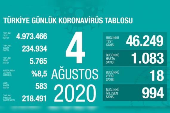 Türkiye'de Kovid-19 nedeniyle son 24 saatte 18 kişi hayatını kaybetti