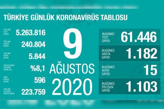 Vaka sayısı düşmüyor| Türkiye'de son 24 saatte 1182 kişiye Kovid-19 tanısı kondu
