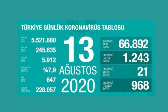 Türkiye'de son 24 saatte 1243 kişiye Kovid-19 tanısı konuldu