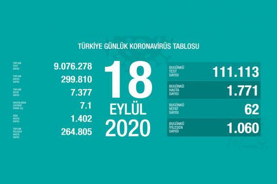 Son 24 saatte 62 kişi koronavirüsten yaşamını yitirdi, 1771 kişi Kovid-19'a yakalandı
