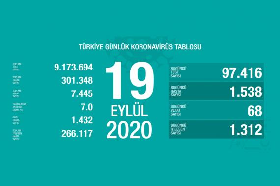 Son 24 saatte 68 kişi koronavirüsten yaşamını yitirdi, 1538 kişi Kovid-19'a yakalandı