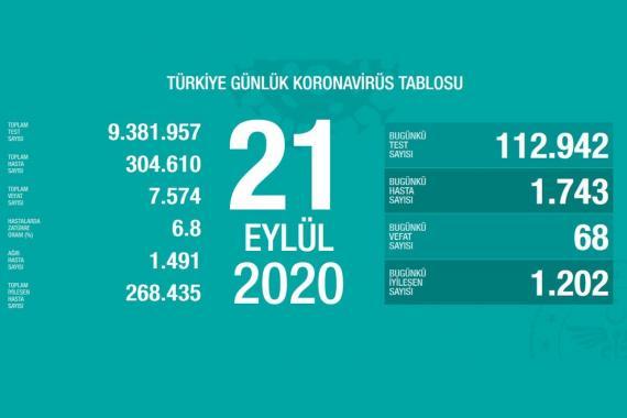 Türkiye'de son 24 saatte 1743 kişiye Kovid-19 tanısı konuldu | 21 Eylül 2020