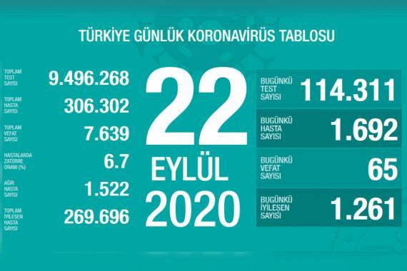 Türkiye'de son 24 saatte 1692 kişiye Kovid-19 tanısı konuldu | 22 Eylül 2020
