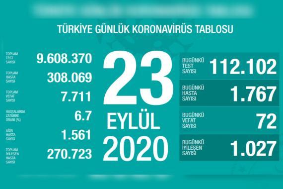 Türkiye'de son 24 saatte 1767 kişiye Kovid-19 tanısı konuldu   23 Eylül 2020