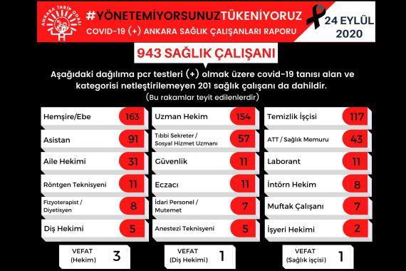 ATO: Ankara'da koronavirüse yakalanan sağlıkçı sayısı 943'e yükseldi