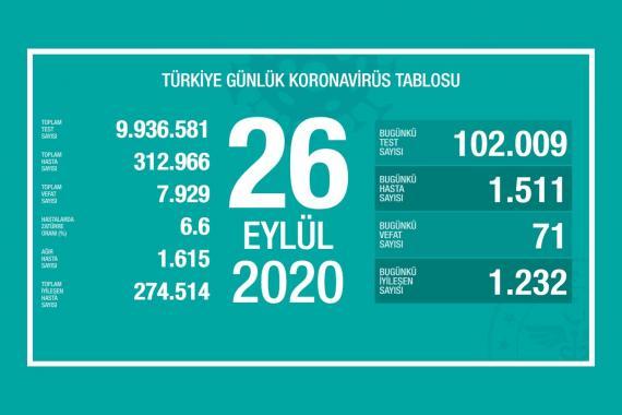 Türkiye'de son 24 saatte 71 kişi Kovid-19 nedeniyle yaşamını yitirdi