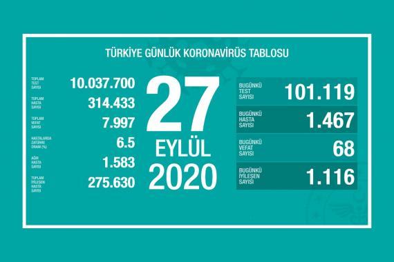 Türkiye'de son 24 saatte 68 kişi Kovid-19 nedeniyle yaşamını yitirdi