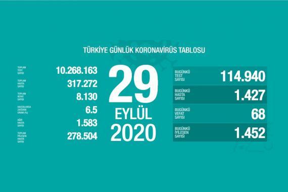 Türkiye'de Kovid-19 nedeniyle 68 kişi daha hayatını kaybetti, 1427 yeni tanı kondu