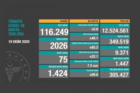Türkiye'de son 24 saatte Kovid-19 hasta sayısına 2026 kişi eklendi