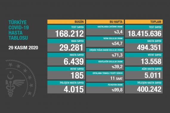 Türkiye'de koronavirüs vaka sayısı son 24 saatte 29 bin 281 attı