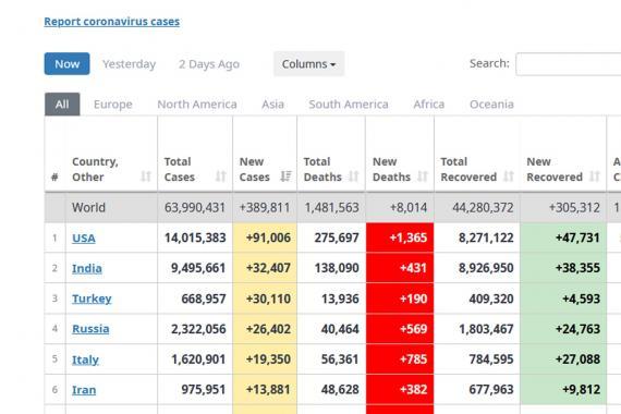 Türkiye, günlük Kovid-19 vaka sayısı sıralamasında dünyada üçüncü sırada