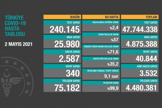 Bakanlığın Kovid-19 tablosunda test sayısı düşmeye devam ediyor - Evrensel