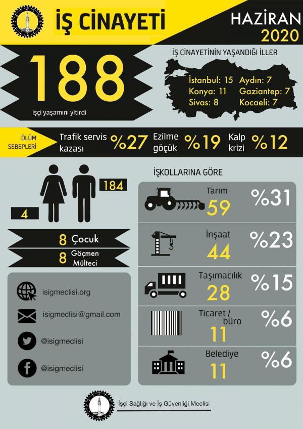 İSİG'in haziran 2020'ye dair iş cinayetleri infografiği.