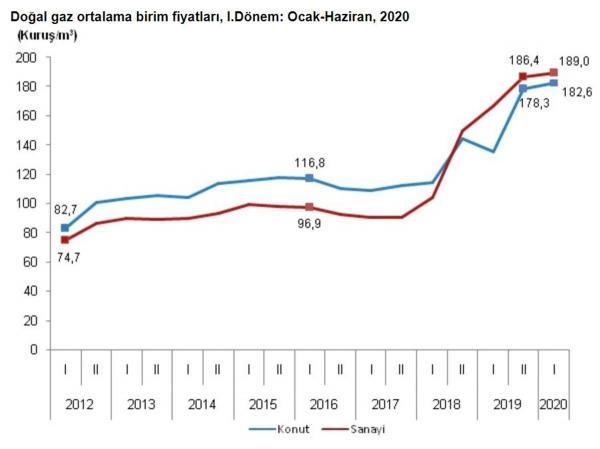 Doğal gaz birim fiyatı grafiği