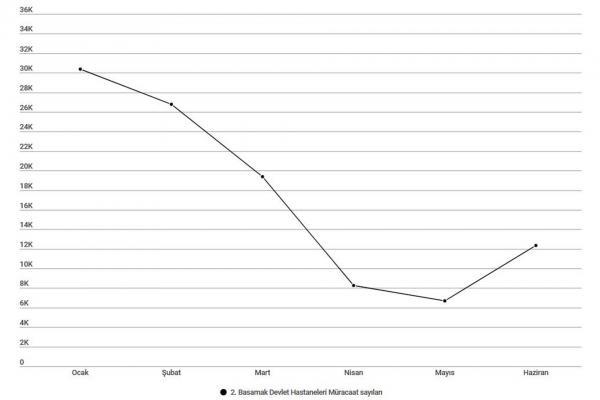 2. basamak devlet hastanelerine müracaat sayıları