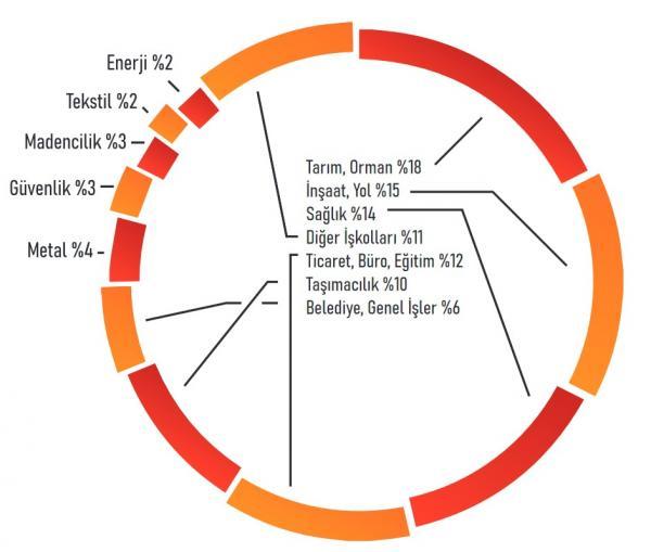 2020'deki iş cinayetlerinin iş kollarına göre dağılımı