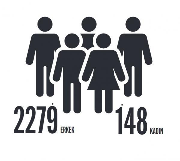 2020'deki iş cinayetlerinin cinsiyetlere göre dağılımı