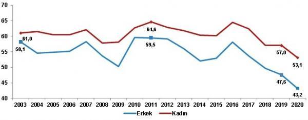 Cinsiyete göre mutlu olduğunu beyan edenlerin oranı (%), 2003-2020