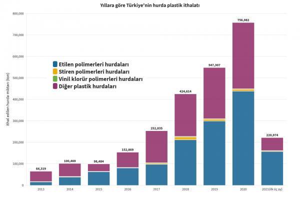 Yıllara göre Türkiye'nin hurda plastik ithalatı grafiği
