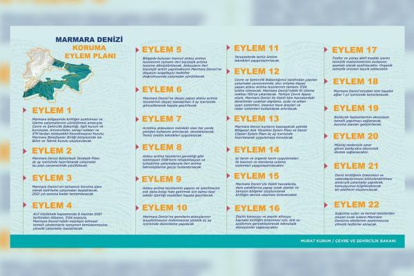Çevre ve Şehircilik Bakanlığının hazırladığı Marmara Denizi Koruma Eylem Planı