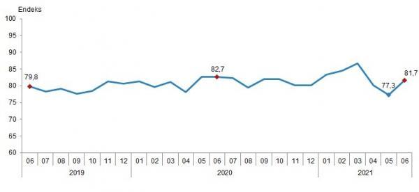 Mevsim etkilerinden arındırılmış tüketici güven endeksi, Haziran 2021