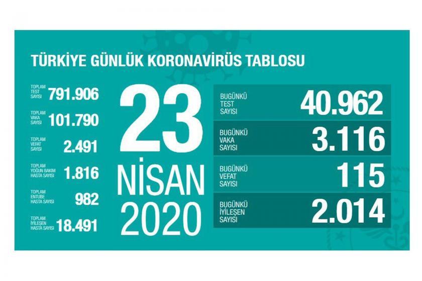 Sağlık Bakanlığının 23 Nisan 2020 Perşembe gününe dair açıkladığı koronavirüs verileri