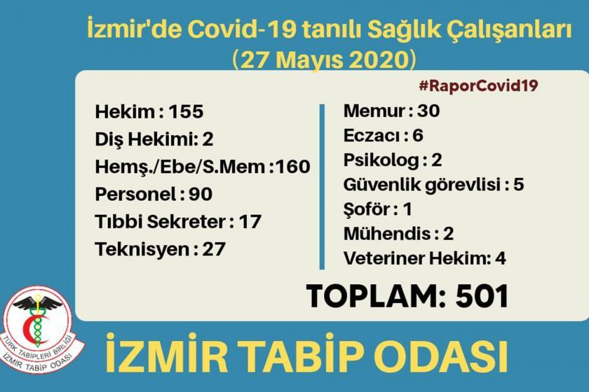 İzmir Tabip Odası İzmir'de covid-19 pozitif çıkan sağlık çalışanları verileri