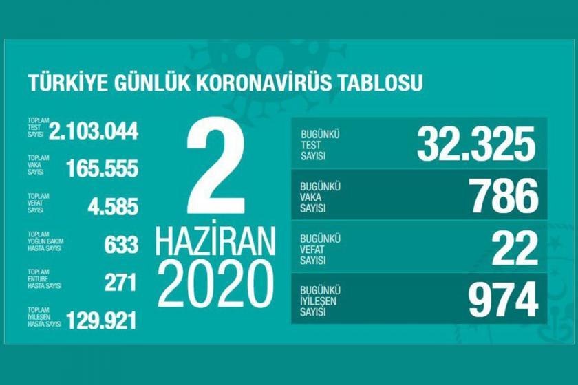 Türkiye'de 2 Haziran koronavirüs verileri.