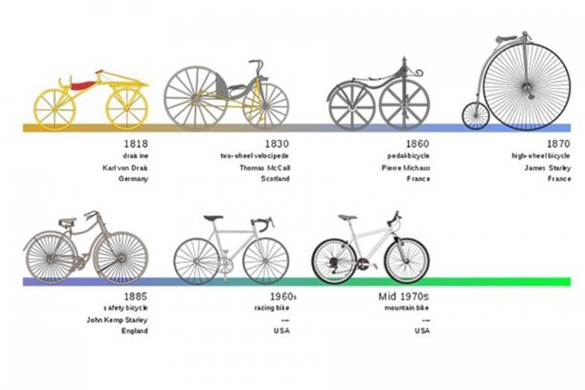 Bisikletin 200 yıllık evrimi