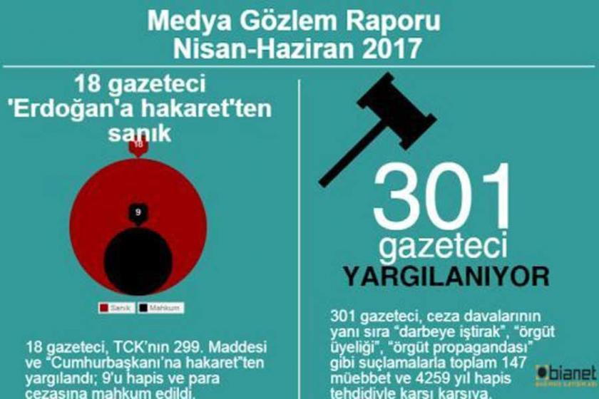 301 gazeteci yargılanıyor