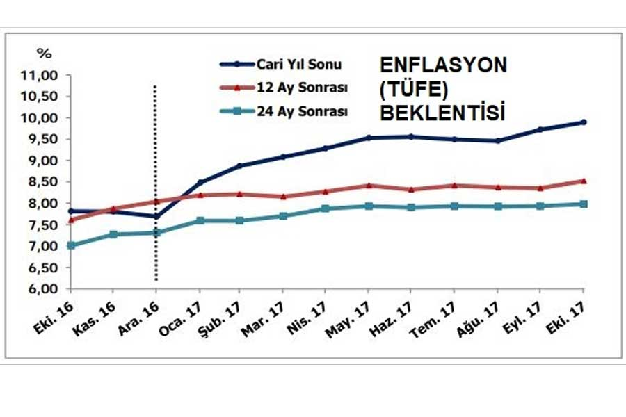 Enflasyon TÜFE Beklentisi
